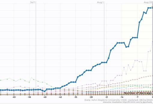 Evolución de los casos en España en comparación con el resto de países de la UE