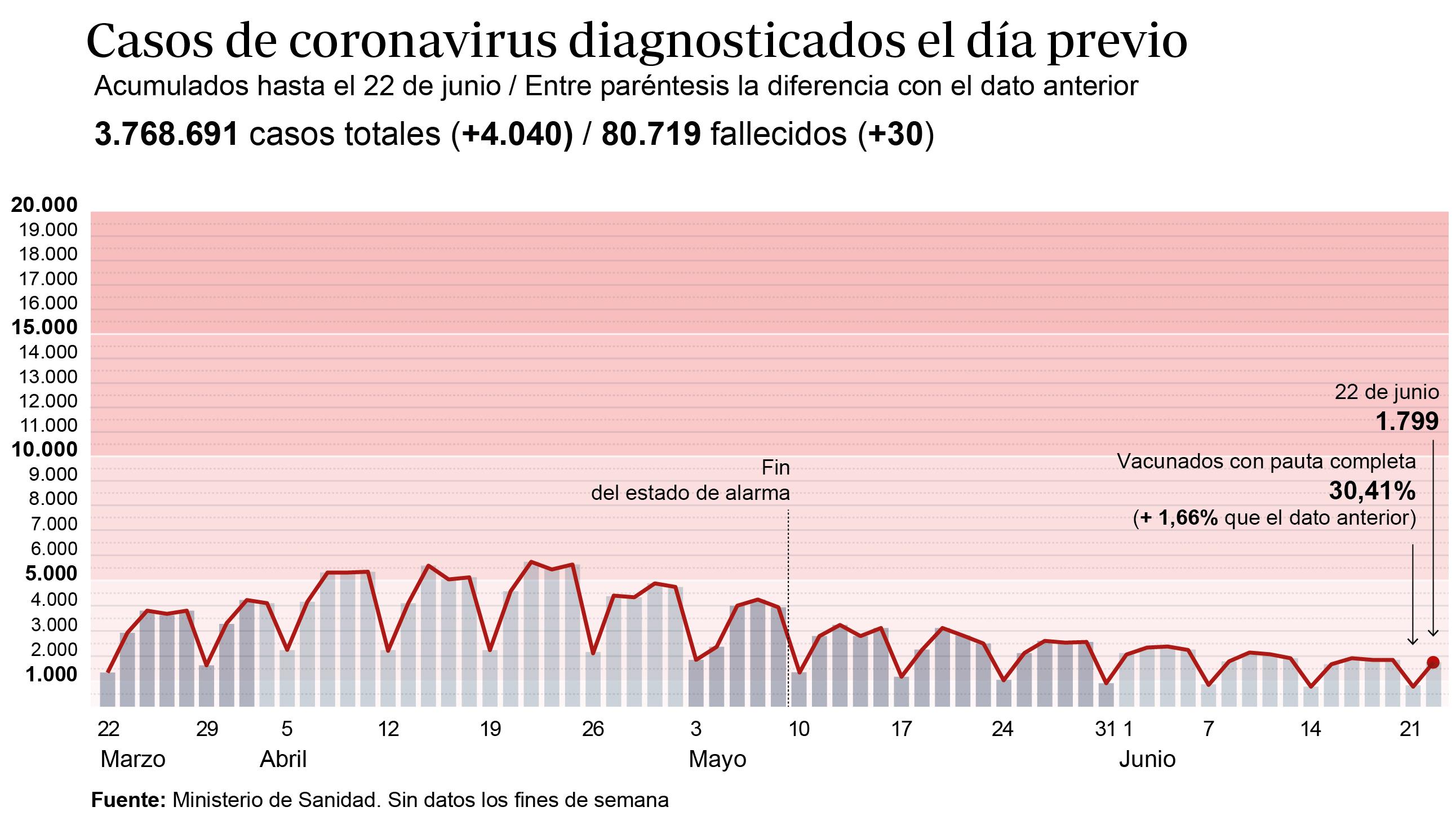 Sanidad notifica 4.040 contagios y 30 fallecidos en las últimas 24 horas